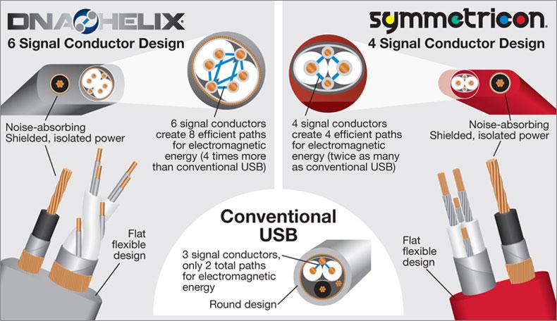 Wireworld USB Conductor Design Graphic